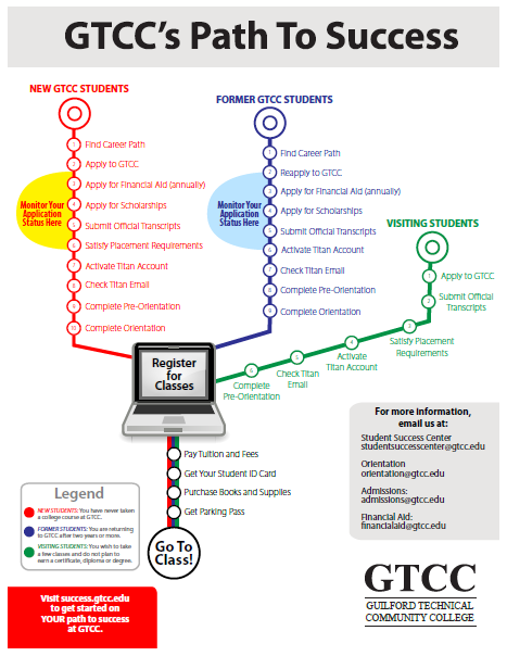 GTCC's Path To Success
